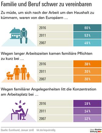 Grafik Vereinbarkeit Familie und Beruf