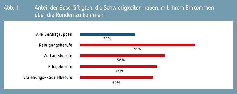 Grafik: Anteil der Beschäftigten, die Schwierigkeiten haben, mit ihrem Einkommen über die Runden zu kommen. Vergleich aller Berufsgruppen mit vier frauendominierten Berufsgruppen.