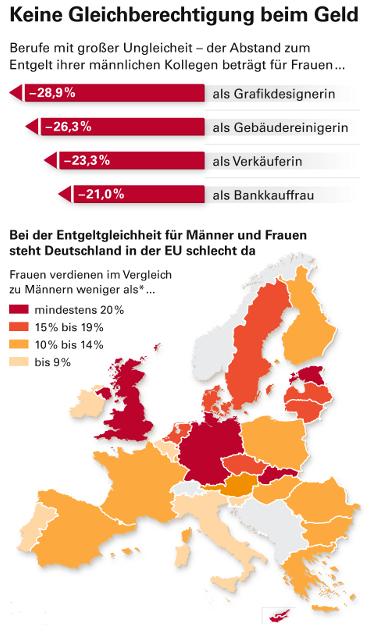 Grafik: keine Gleichberechtigung beim Geld