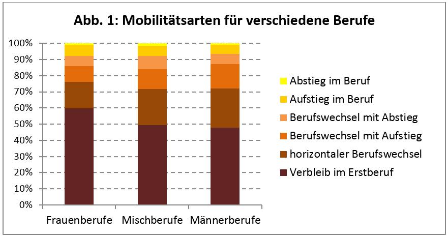 Mobilitätsarten für verschiedene Berufe